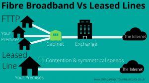 fibre broadband vs leased lines