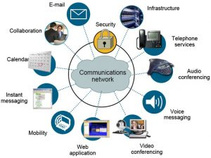 Unified comms IP Phone systems