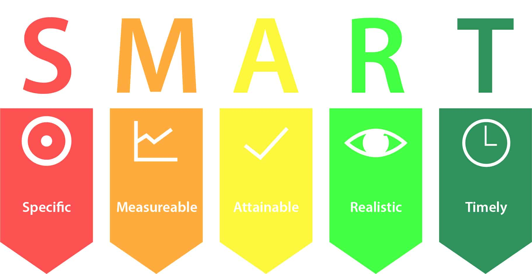 What does SMART stand for in business